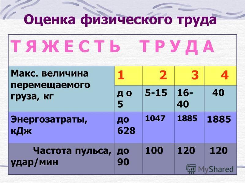 Оценка физического труда Т Я Ж Е С Т Ь Т Р У Д А Макс. величина перемещаемого груза, кг 1 2 3 4 д о 5 5-1516- 40 40 Энергозатраты, к Дж до 628 10471885 Частота пульса, удар/мин до 90 100120