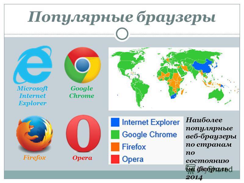 Популярные браузеры Microsoft Internet Explorer Google Chrome Firefox Opera Наиболее популярные веб-браузеры по странам по состоянию на февраль 2014 Щадрина Анна, 11 класс