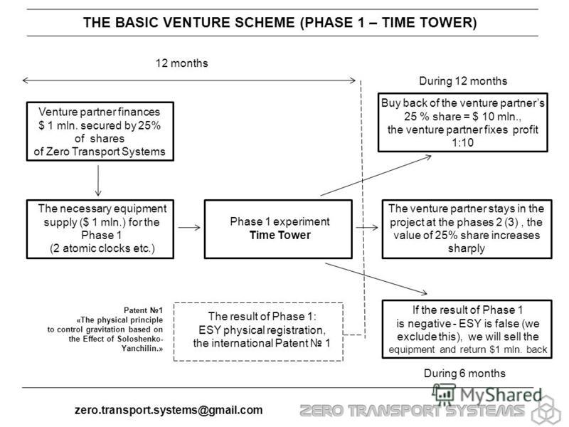 THE BASIC VENTURE SCHEME (PHASE 1 – TIME TOWER) Venture partner finances $ 1 mln. secured by 25% of shares of Zero Transport Systems The necessary equipment supply ($ 1 mln.) for the Phase 1 (2 atomic clocks etc.) Phase 1 experiment Time Tower Buy ba