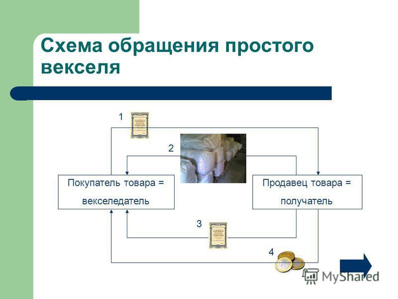 Схема обращения простого векселя Покупатель товара = векселедатель Продавец товара = получатель 1 2 4 3