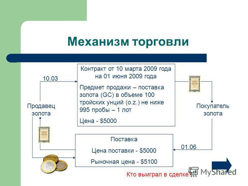 Механизм торговли Продавец золота Контракт от 10 марта 2009 года на 01 июня 2009 года Предмет продажи – поставка золота (GC) в объеме 100 тройских унций (o.z.) не ниже 995 пробы – 1 лот Цена - $5000 Покупатель золота 10.03 Поставка Цена поставки - $5