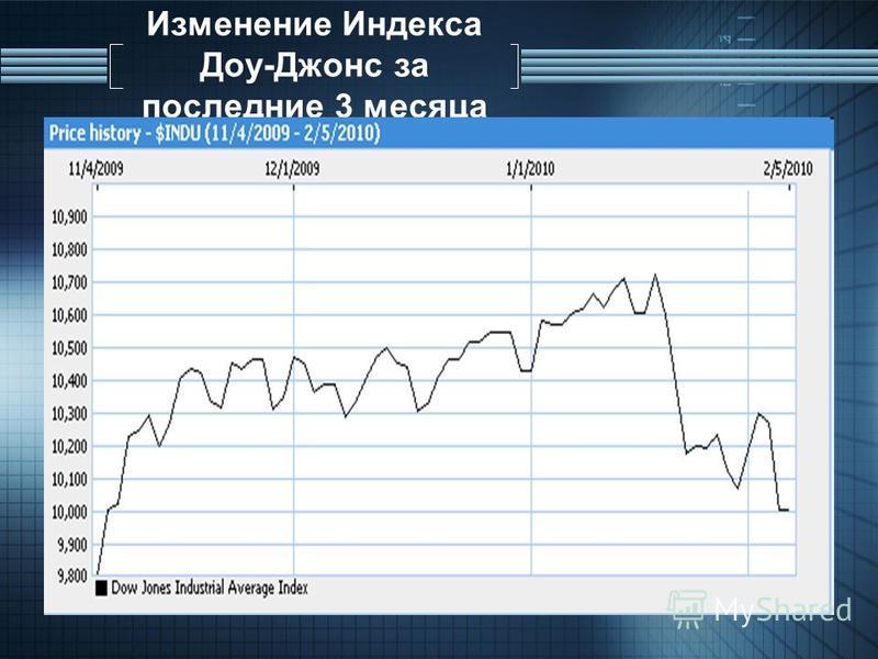 Изменение Индекса Доу-Джонс за последние 3 месяца