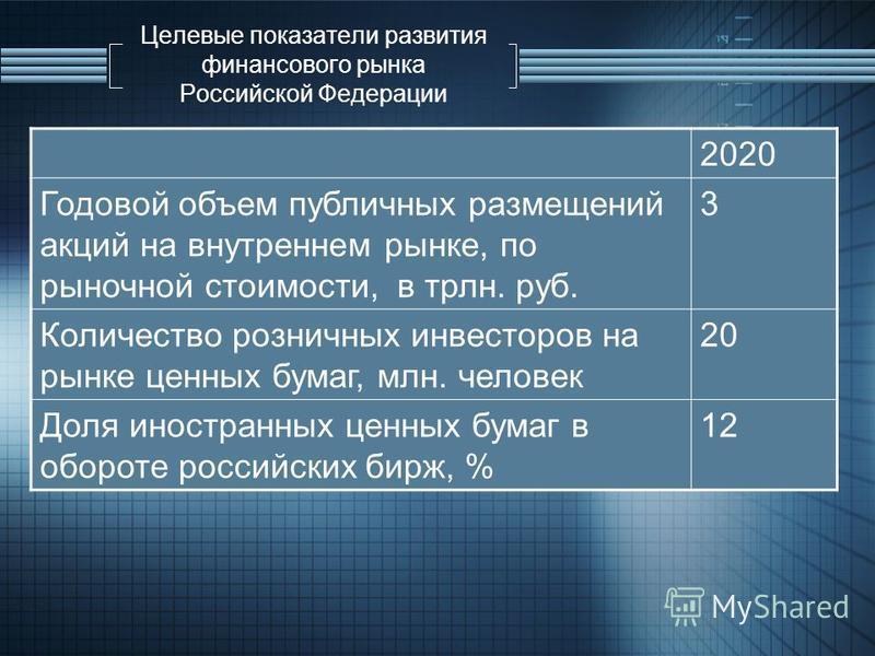 Целевые показатели развития финансового рынка Российской Федерации 2020 Годовой объем публичных размещений акций на внутреннем рынке, по рыночной стоимости, в трлн. руб. 3 Количество розничных инвесторов на рынке ценных бумаг, млн. человек 20 Доля ин