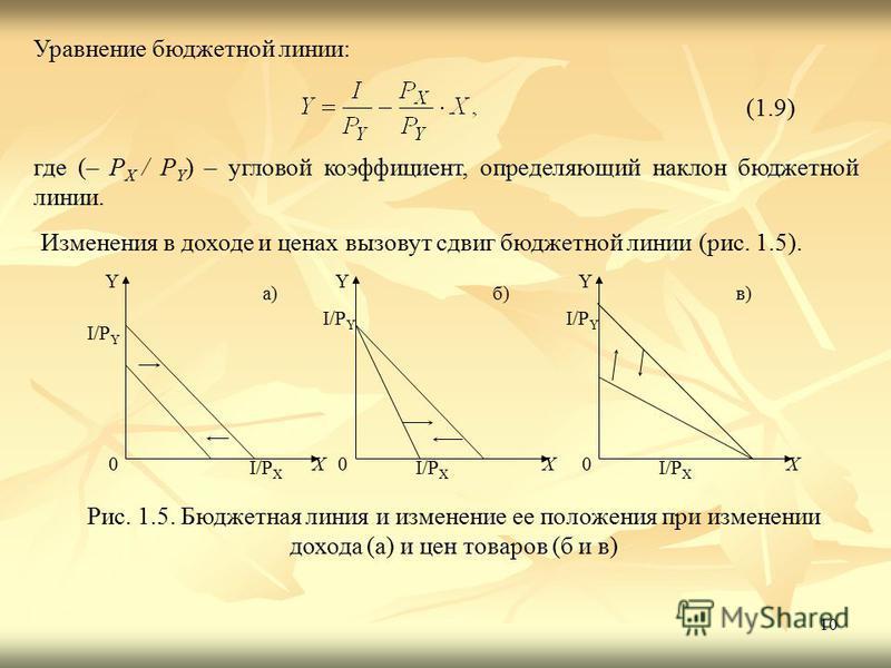 10 Уравнение бюджетной линии: (1.9) где (– P X / P Y ) – угловой коэффициент, определяющий наклон бюджетной линии. Изменения в доходе и ценах вызовут сдвиг бюджетной линии (рис. 1.5). 0 X Y б) I/P X I/P Y 0 X Y a) I/P X I/P Y 0 X Y в) I/P X I/P Y Рис