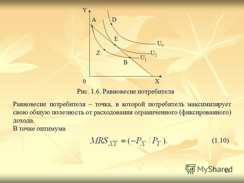 11 Y X0 B Z A E D U1U1 U2U2 U3U3 Рис. 1.6. Равновесие потребителя Равновесие потребителя – точка, в которой потребитель максимизирует свою общую полезность от расходования ограниченного (фиксированного) дохода. В точке оптимума (1.10)
