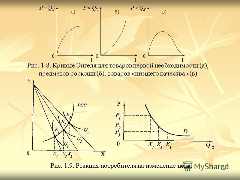 13 P Q X 0 I a) P Q X 0 I б) P Q X 0 I в) Рис. 1.8. Кривые Энгеля для товаров первой необходимости (а), предметов роскоши (б), товаров «низшего качества» (в) Рис. 1.9. Реакция потребителя на изменение цены