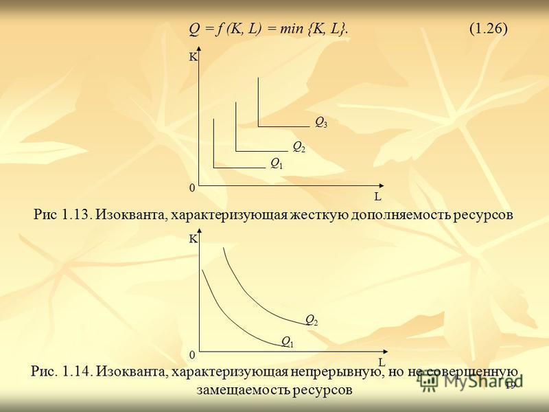 19 Q = f (K, L) = min {K, L}.(1.26) Q1Q1 K L 0 Q2Q2 Q3Q3 Рис 1.13. Изокванта, характеризующая жесткую дополняемость ресурсов K L 0 Q 2 Q1Q1 Рис. 1.14. Изокванта, характеризующая непрерывную, но не совершенную замещаемость ресурсов