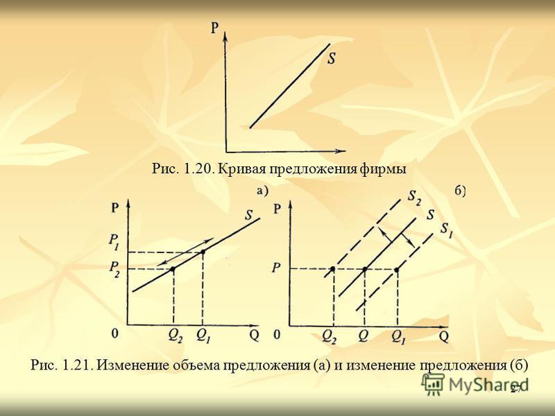27 Рис. 1.20. Кривая предложения фирмы Рис. 1.21. Изменение объема предложения (а) и изменение предложения (б)