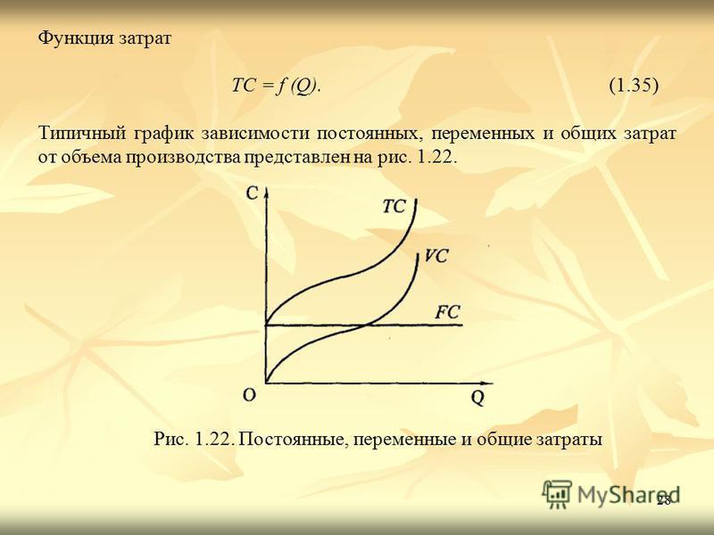 28 Функция затрат TC = f (Q).(1.35) Типичный график зависимости постоянных, переменных и общих затрат от объема производства представлен на рис. 1.22. Рис. 1.22. Постоянные, переменные и общие затраты