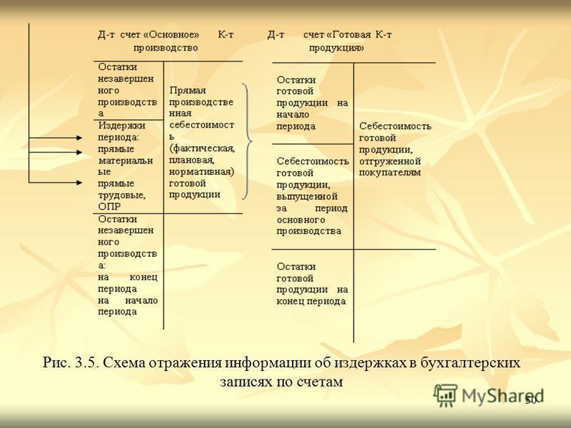 50 Рис. 3.5. Схема отражения информации об издержках в бухгалтерских записях по счетам