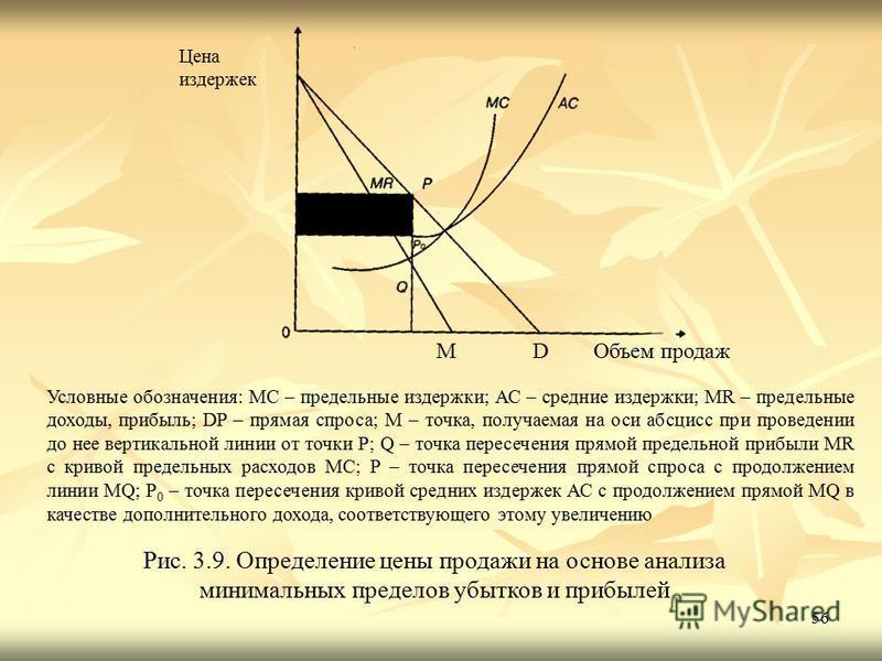 56 Цена издержек М D Объем продаж Условные обозначения: МС – предельные издержки; АС – средние издержки; MR – предельные доходы, прибыль; DP – прямая спроса; M – точка, получаемая на оси абсцисс при проведении до нее вертикальной линии от точки Р; Q