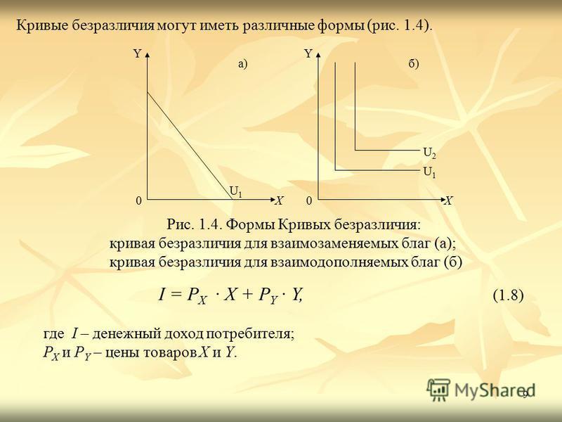 9 Кривые безразличия могут иметь различные формы (рис. 1.4). Рис. 1.4. Формы Кривых безразличия: кривая безразличия для взаимозаменяемых благ (а); кривая безразличия для взаимодополняемых благ (б) U1U1 0 X Y a) U 1 0 X Y б) U 2 I = P X · X + P Y · Y,