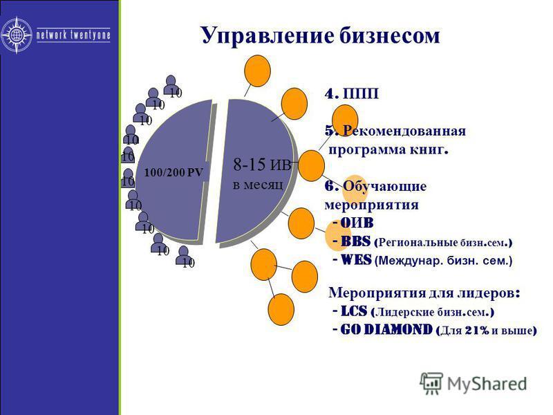 10 8-15 ИВ в месяц 10 100/200 PV 10 Управление бизонесом 4. ППП 5. Рекомендованная программа книг. 6. Обучающие мероприятия - O И B - BBS ( Региональные бизон. сем.) - WES (Междунар. бизон. сем.) Мероприятия для лидеров : - LCS ( Лидерские бизон. сем