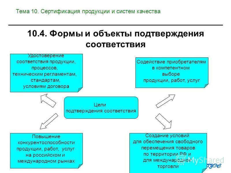 Цели подтверждения соответствия Повышение конкурентоспособности продукции, работ, услуг на российском и международном рынках Удостоверение соответствия продукции, процессов, техническим регламентам, стандартам, условиям договора Создание условий для