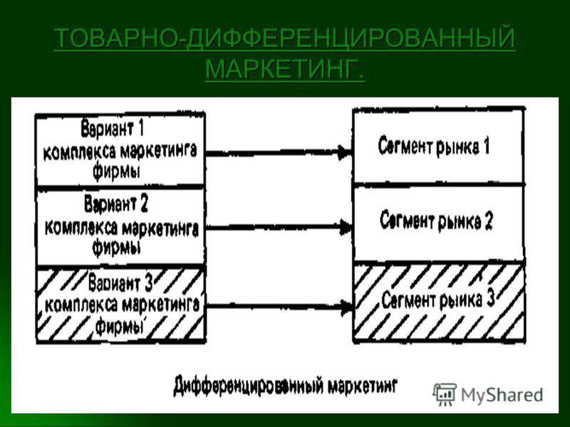 ТОВАРНО-ДИФФЕРЕНЦИРОВАННЫЙ МАРКЕТИНГ.