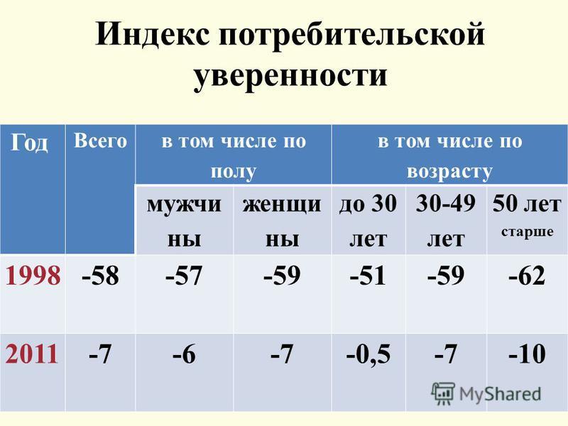 Индекс потребительской уверенности Год Всего в том числе по полу в том числе по возрасту мужчины женщины до 30 лет 30-49 лет 50 лет старше 1998 -58-57-59-51-59-62 2011-7-6-7-0,5-7-10