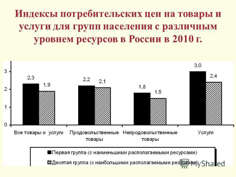 Индексы потребительских цен на товары и услуги для групп населения с различным уровнем ресурсов в России в 2010 г.