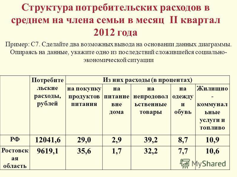 Структура потребительских расходов в среднем на члена семьи в месяц II квартал 2012 года Потребите льские расходы, рублей Из них расходы (в процентах) на покупку продуктов питания на питание вне дома на непродовольственные товары на одежду и обувь Жи