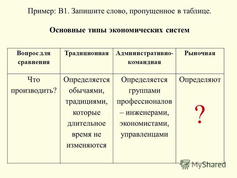 Пример: В1. Запишите слово, пропущенное в таблице. Основные типы экономических систем Вопрос для сравнения Традиционная Административно- командная Рыночная Что производить? Определяется обычаями, традициями, которые длительное время не изменяются Опр