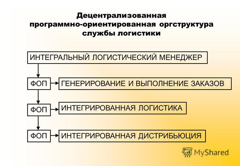 Децентрализованная программно-ориентированная оргструктура службы логистики ИНТЕГРАЛЬНЫЙ ЛОГИСТИЧЕСКИЙ МЕНЕДЖЕР ФОП ГЕНЕРИРОВАНИЕ И ВЫПОЛНЕНИЕ ЗАКАЗОВ ИНТЕГРИРОВАННАЯ ЛОГИСТИКА ИНТЕГРИРОВАННАЯ ДИСТРИБЬЮЦИЯ