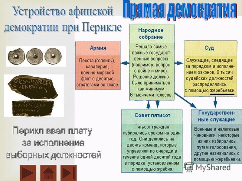 до рабовладельческая (5в. н.э.)шпаргалка демократия афинах. в