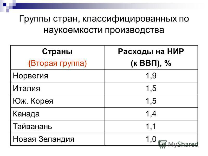 Группы стран, классифицированных по наукоемкости производства Страны (Вторая группа) Расходы на НИР (к ВВП), % Норвегия 1,9 Италия 1,5 Юж. Корея 1,5 Канада 1,4 Тайванань 1,1 Новая Зеландия 1,0