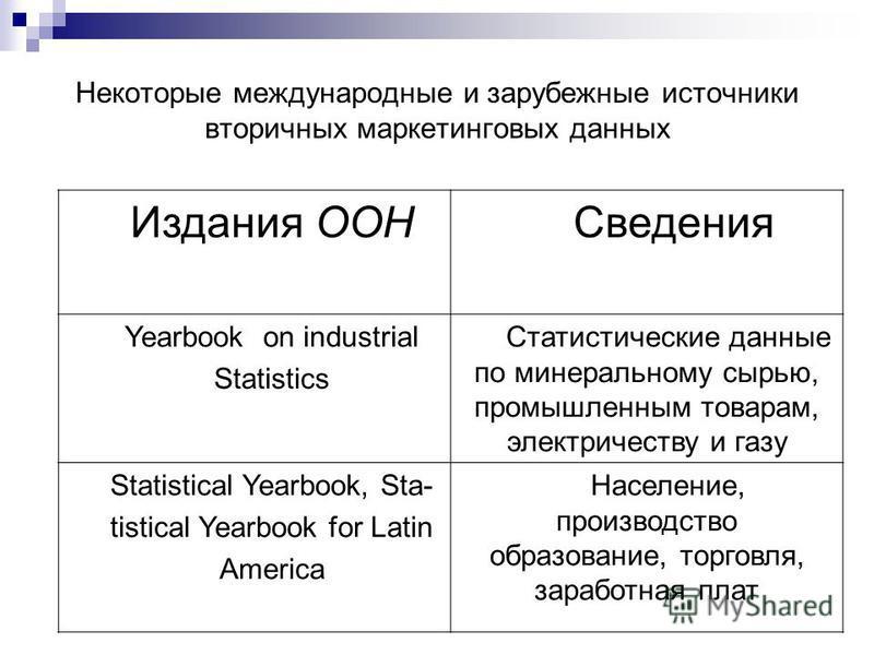 Некоторые международные и зарубежные источники вторичных маркетинговых данных Издания ООН Сведения Yearbook on industrial Statistics Статистические данные по минеральному сырью, промышленным товарам, электричеству и газу Statistical Yearbook, Sta- ti