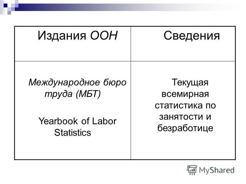 Издания ООН Сведения Международное бюро труда (МБТ) Yearbook of Labor Statistics Текущая всемирная статистика по занятости и безработице
