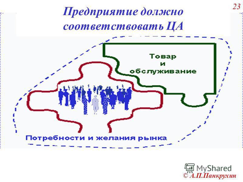 © А.П.Панкрухин 23 Предприятие должно соответствовать ЦА