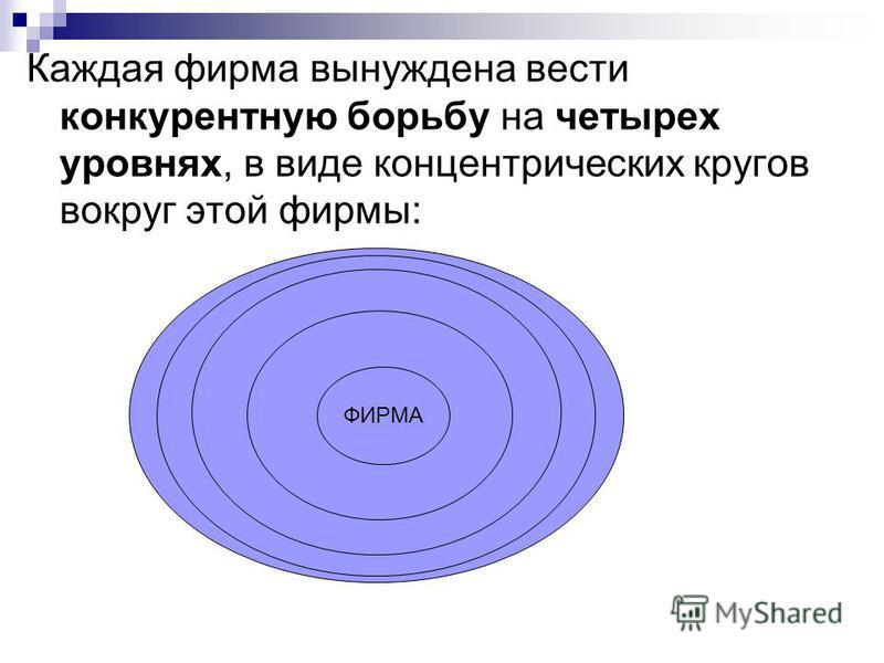 Каждая фирма вынуждена вести конкурентную борьбу на четырех уровнях, в виде концентрических кругов вокруг этой фирмы: ФИРМА