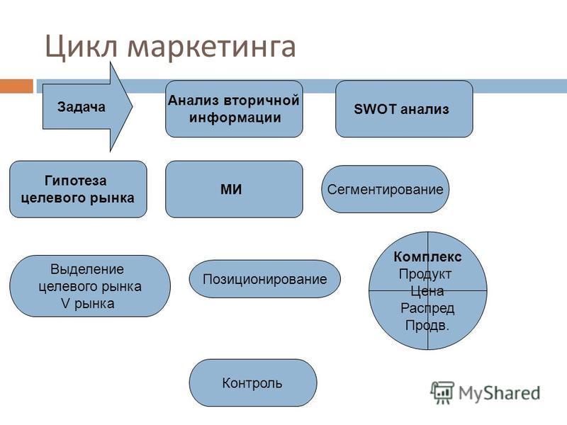 Цикл маркетинга Анализ вторичной информации Гипотеза целевого рынка SWOT анализ МИ Сегментирование Выделение целевого рынка V рынка Позиционирование Комплекс Продукт Цена Распред Продв. Задача Контроль