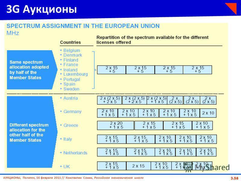 АУКЦИОНЫ, Политех, 16 февраля 2011 // Константин Сонин, Российская экономическая школа 3.58 3G Аукционы