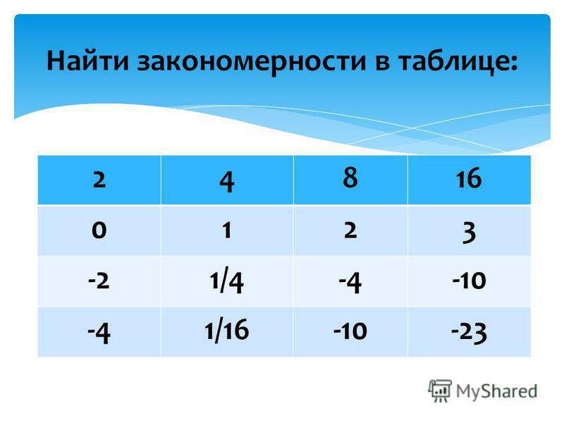 Найти закономерности в таблице: 24816 0123 -21/4-4-10 -41/16-10-23