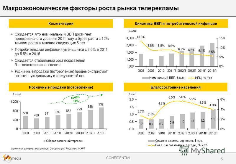 CONFIDENTIAL Макроэкономические факторы роста рынка телерекламы Комментарии Динамика ВВП и потребительской инфляции Розничные продажи (потребление)Благосостояние населения Источник: отчеты аналитиков, Global Insight, Росстат, МЭРТ $ млрд. Ожидается,