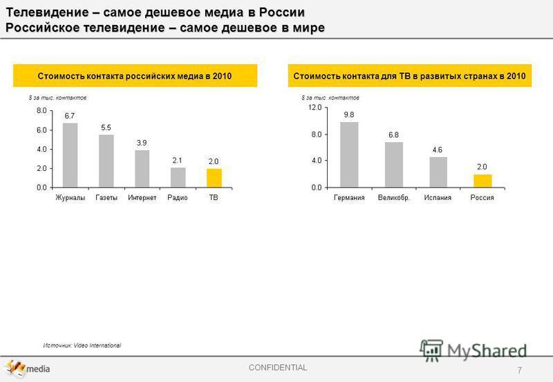 CONFIDENTIAL Телевидение – самое дешевое медиа в России Российское телевидение – самое дешевое в мире Источник: Video International 7 Стоимость контакта российских медиа в 2010Стоимость контакта для ТВ в развитых странах в 2010 $ за тыс. контактов