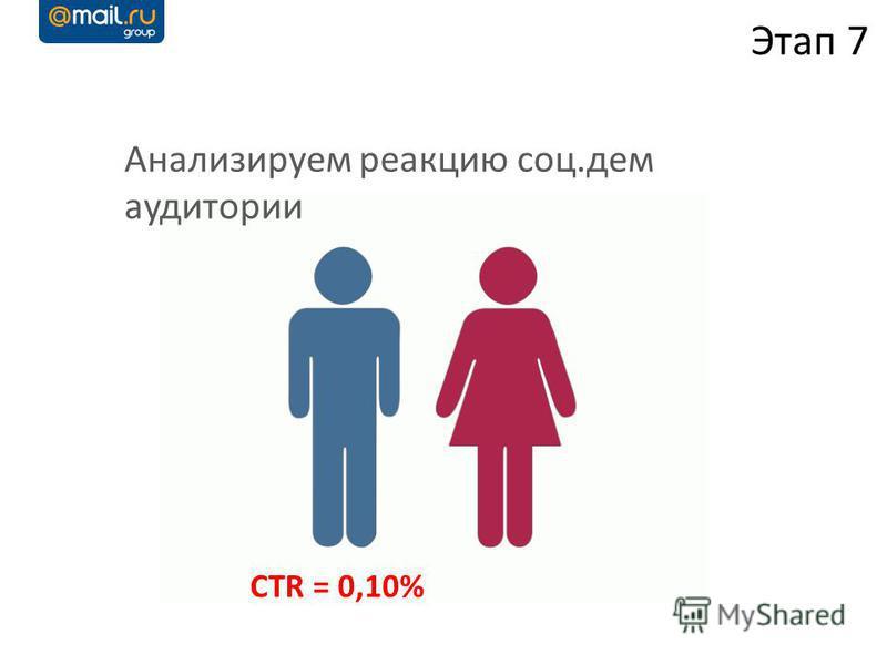 Анализируем реакцию соц.дем аудитории Этап 7 CTR = 0,10%