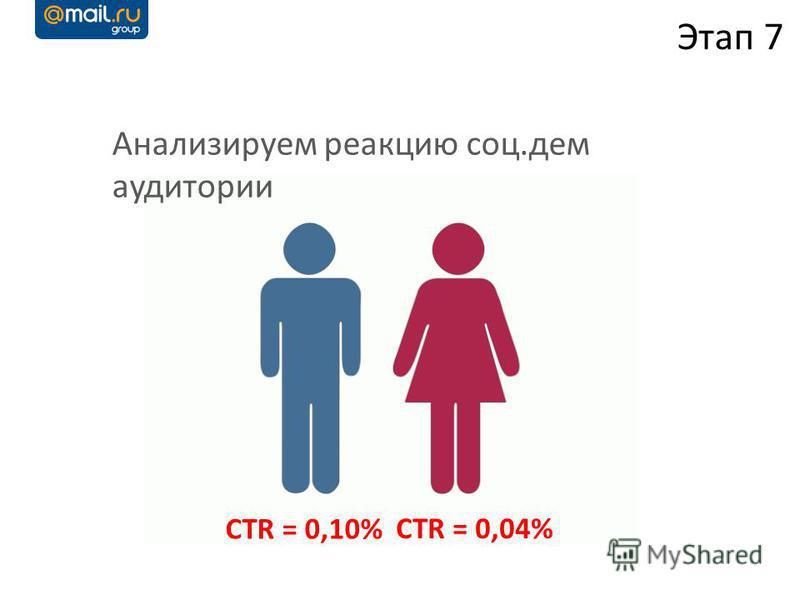 Анализируем реакцию соц.дем аудитории Этап 7 CTR = 0,10% CTR = 0,04%