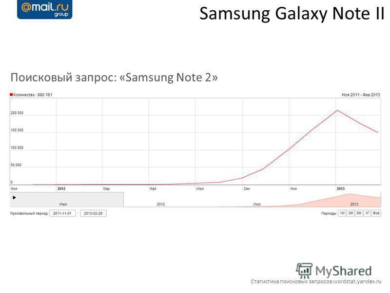 Статистика поисковых запросов wordstat.yandex.ru Поисковый запрос: «Samsung Note 2»