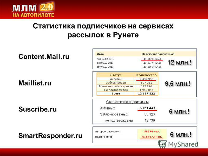 Статистика подписчиков на сервисах рассылок в Рунете Content.Mail.ru Maillist.ru Suscribe.ru SmartResponder.ru