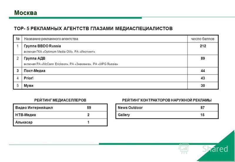 Москва Название рекламного агентства число баллов 1 Группа BBDO Russia включая ГКА «Optimum Media OM», РА «Инстинкт» 212 2 Группа АДВ включая РА «McCann Erickson», РА «Знаменка», РА «MPG Russia» 89 3Пост-Медиа 44 4Prior!43 5Муви 30 РЕЙТИНГ МЕДИАСЕЛЛЕ