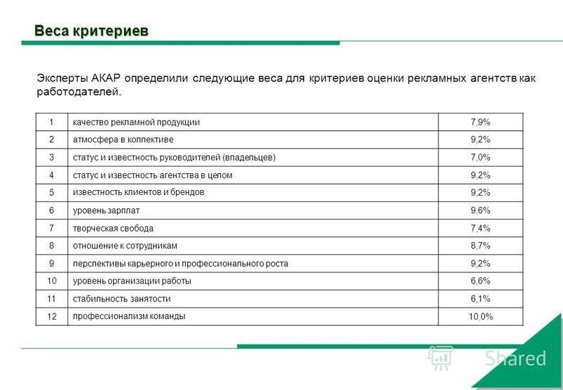 Веса критериев Эксперты АКАР определили следующие веса для критериев оценки рекламных агентств как работодателей. 1 качество рекламной продукции 7,9% 2 атмосфера в коллективе 9,2% 3 статус и известность руководителей (владельцев)7,0% 4 статус и извес