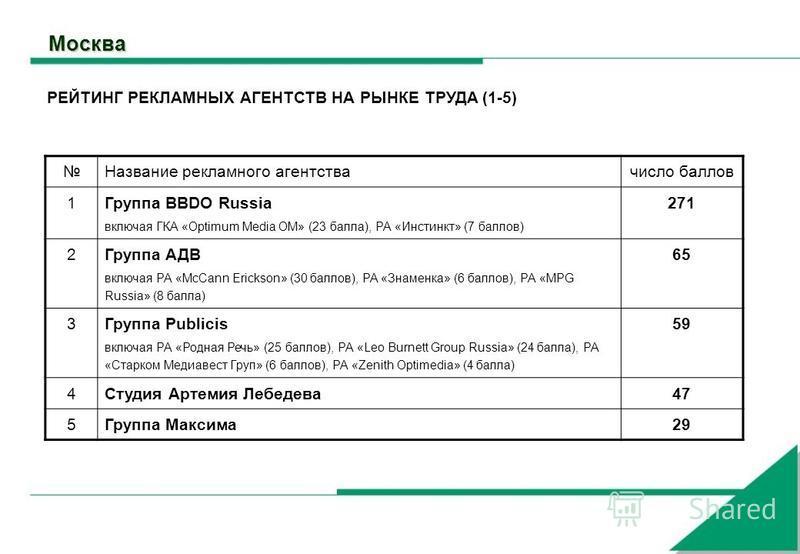 Москва Название рекламного агентства число баллов 1 Группа BBDO Russia включая ГКА «Optimum Media OM» (23 балла), РА «Инстинкт» (7 баллов) 271 2 Группа АДВ включая РА «McCann Erickson» (30 баллов), РА «Знаменка» (6 баллов), РА «MPG Russia» (8 балла)