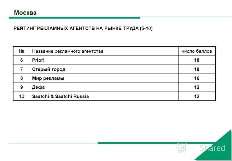 Москва Название рекламного агентства число баллов 6Prior!18 7Старый город 18 8Мир рекламы 16 9Дефа 12 10Saatchi & Saatchi Russia12 РЕЙТИНГ РЕКЛАМНЫХ АГЕНТСТВ НА РЫНКЕ ТРУДА (5-10)