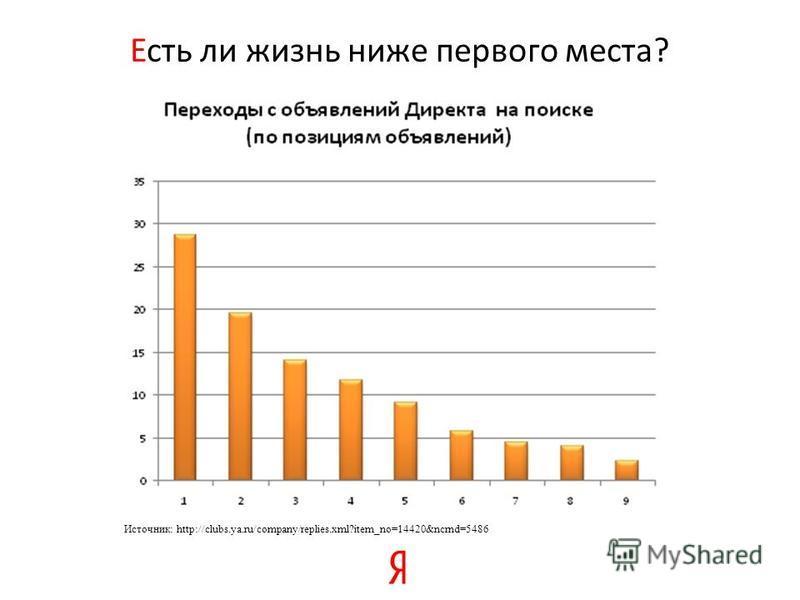 Есть ли жизнь ниже первого места? Источник: http://clubs.ya.ru/company/replies.xml?item_no=14420&ncrnd=5486
