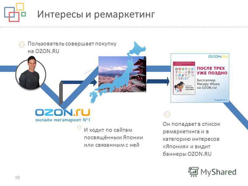19 Пользователь совершает покупку на OZON.RU И ходит по сайтам посвящённым Японии или связанным с ней Он попадает в список ремаркетинга и в категорию интересов «Япония» и видит баннеры OZON.RU Интересы и ремаркетинг