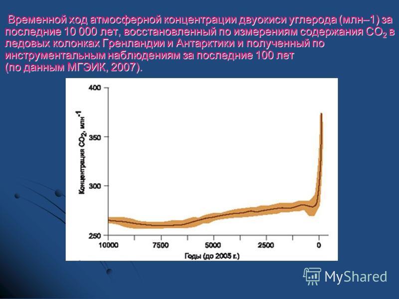 Временной ход атмосферной концентрации двуокиси углерода (млн–1) за последние 10 000 лет, восстановленный по измерениям содержания СО 2 в ледовых колонках Гренландии и Антарктики и полученный по инструментальным наблюдениям за последние 100 лет (по д