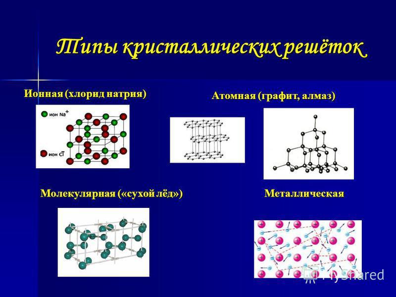 Типы кристаллических решёток Ионная (хлорид натрия) Атомная (графит, алмаз) Молекулярная («сухой лёд») Металлическая