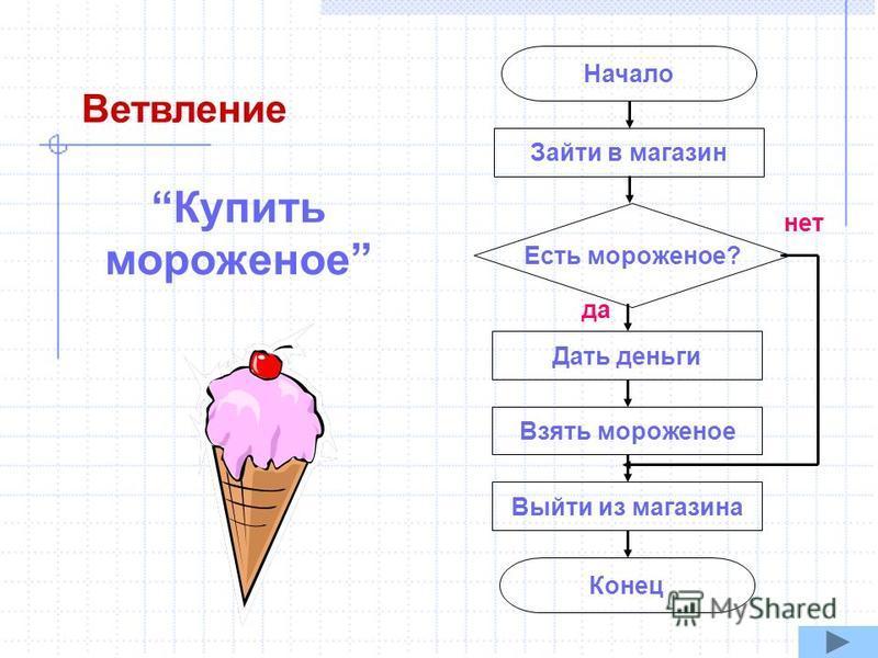 Начало Конец Зайти в магазин Дать деньги Взять мороженое Выйти из магазина Есть мороженое? нет да Купить мороженое Ветвление