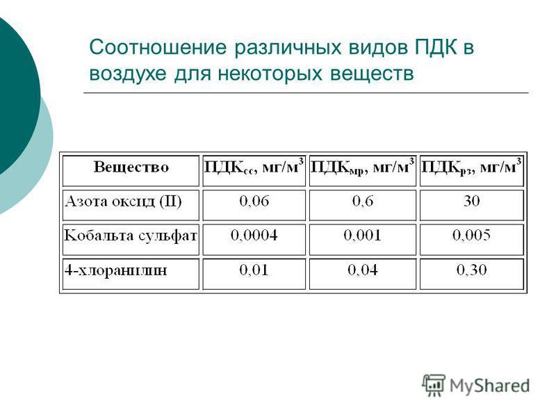 Соотношение различных видов ПДК в воздухе для некоторых веществ