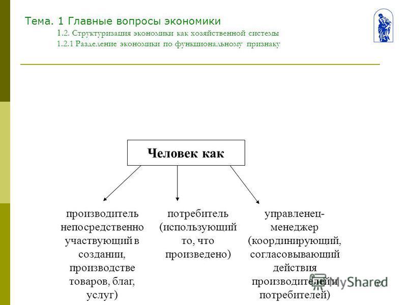 17 Тема. 1 Главные вопросы экономики 1. 2. Структуризация экономики как хозяйственной системы 1.2.1 Разделение экономики по функциональному признаку Человек как управленец- менеджер (координирующий, согласовывающий действия производителей и потребите